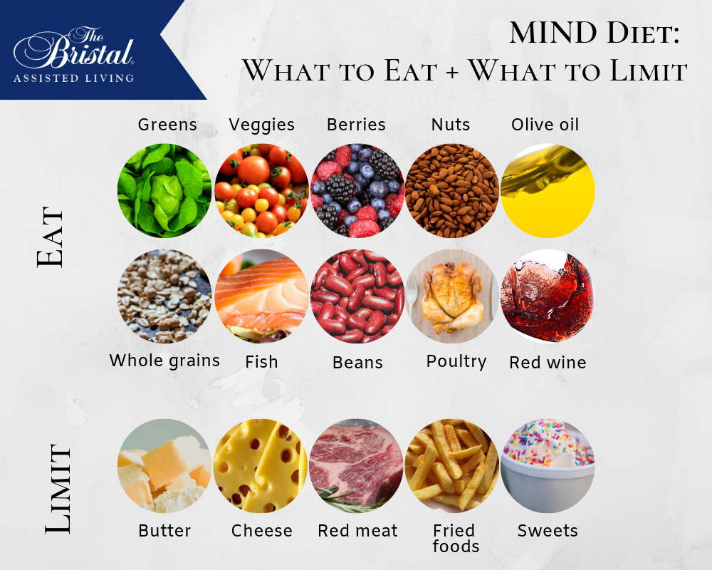 infographic showing what foods to eat and limit as part of the MIND diet