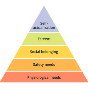 hierarchy-of-needs